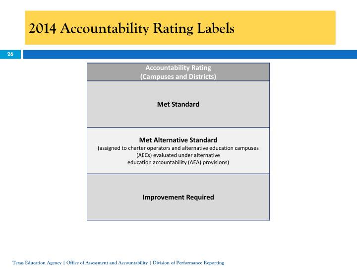 2014 Accountability Rating Labels