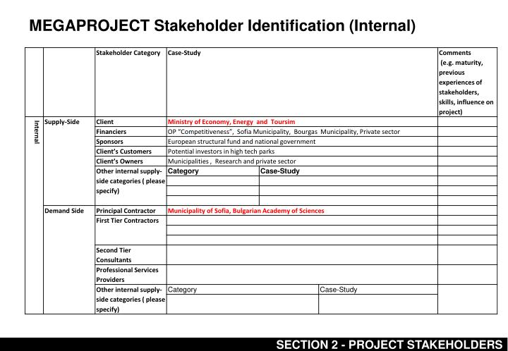 MEGAPROJECT Stakeholder Identification (Internal)