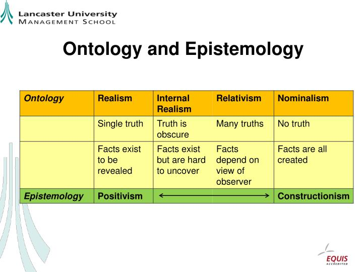 ontology research philosophy Research paradigms: ontology's, epistemologies & methods terry anderson phd seminar.