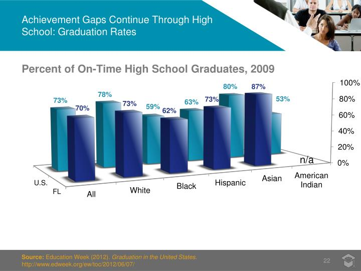 Achievement Gaps