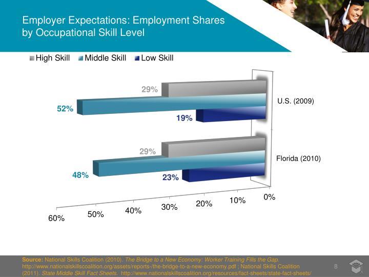 Employer Expectations: Employment