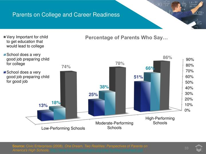 Parents on College and Career Readiness