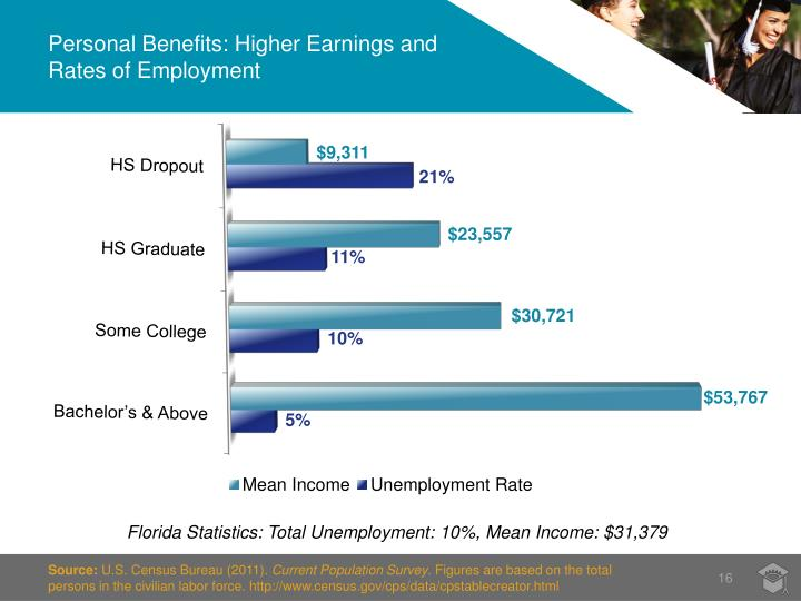 Personal Benefits: Higher Earnings and