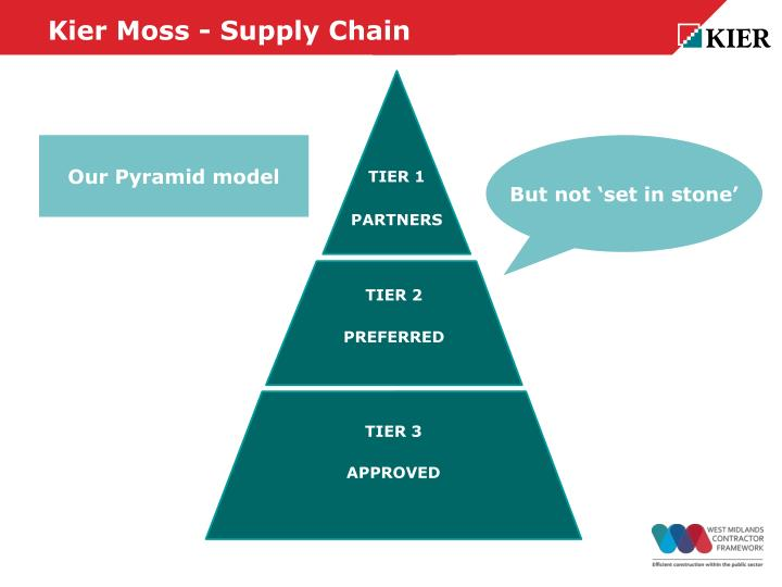 Kier Moss - Supply Chain