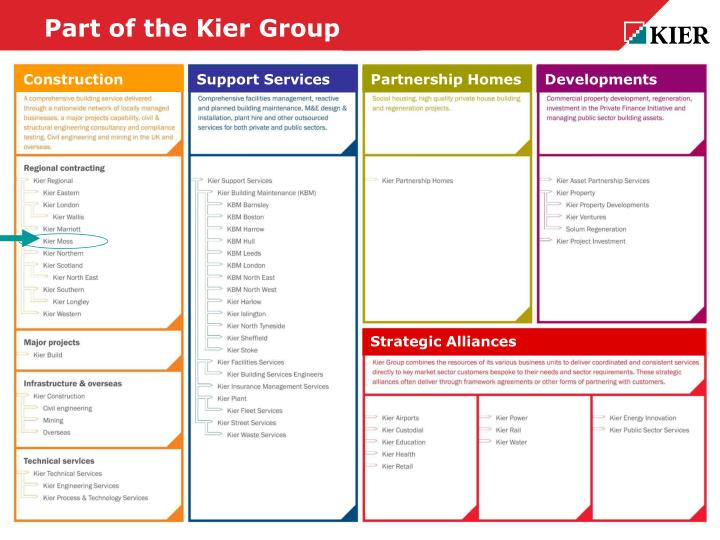 Part of the kier group