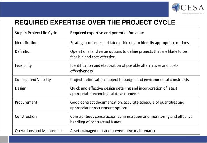 REQUIRED EXPERTISE OVER THE PROJECT CYCLE