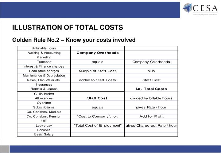 ILLUSTRATION OF TOTAL COSTS