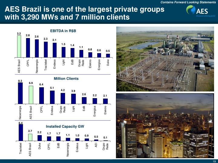 AES Brazil is one of the largest private groups with 3,290 MWs and 7 million clients