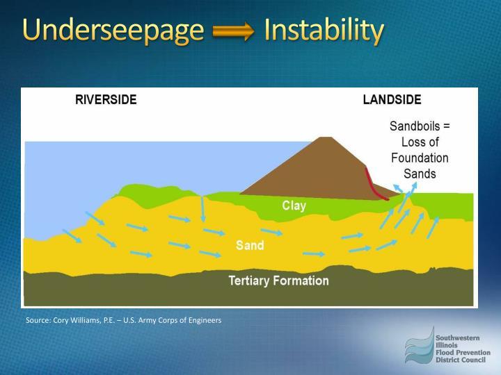 Underseepage         Instability