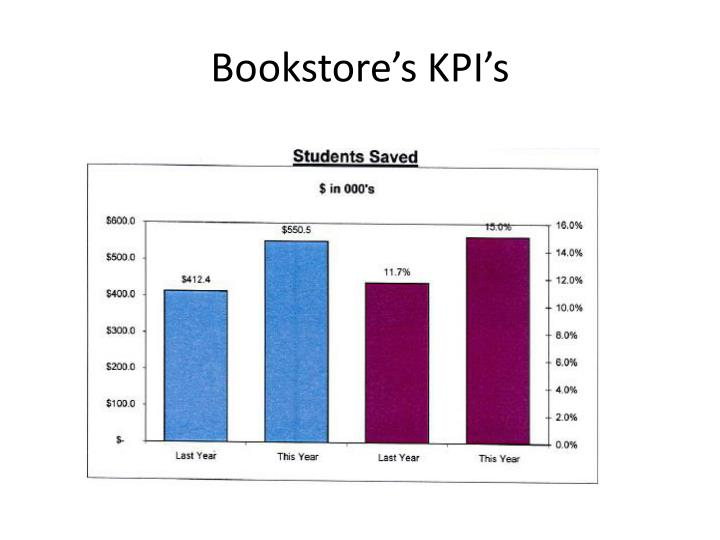 Bookstore's KPI's