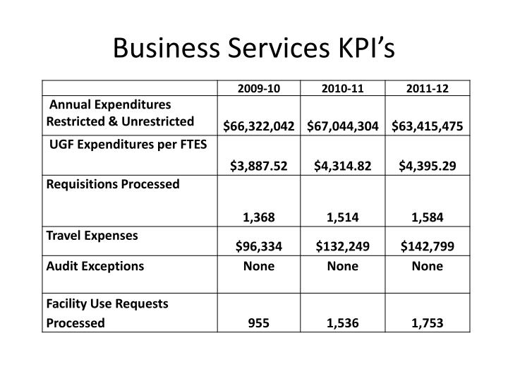 Business Services KPI's