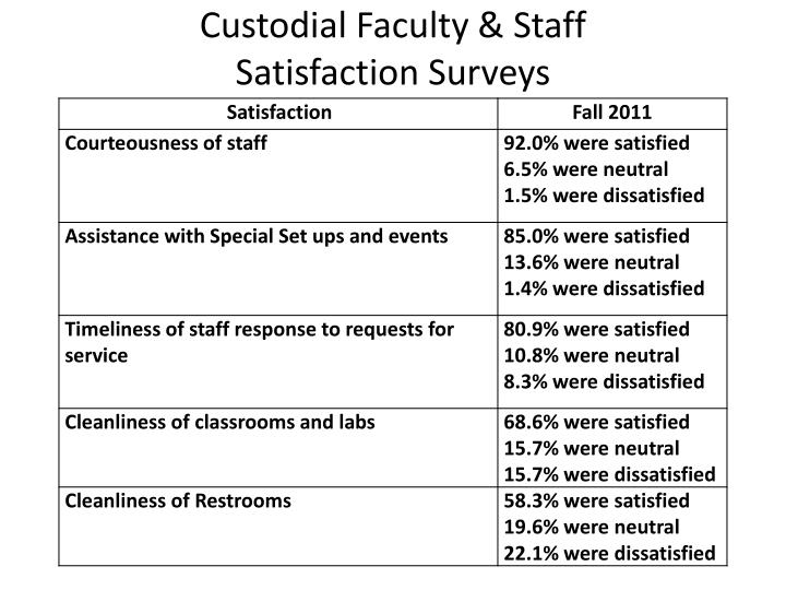 Custodial Faculty & Staff