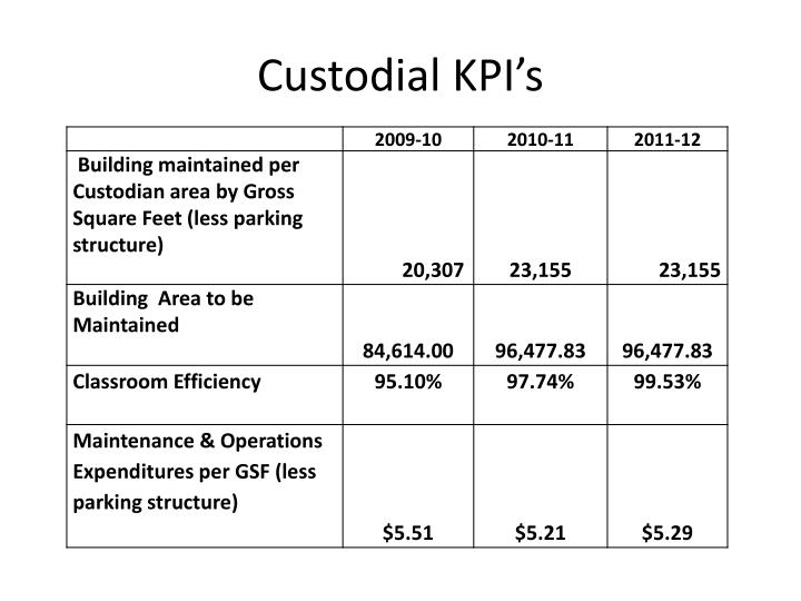 Custodial KPI's