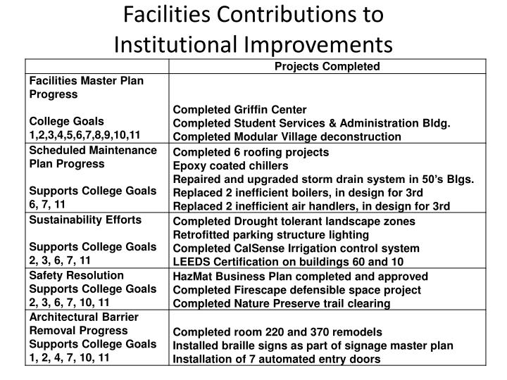 Facilities Contributions to