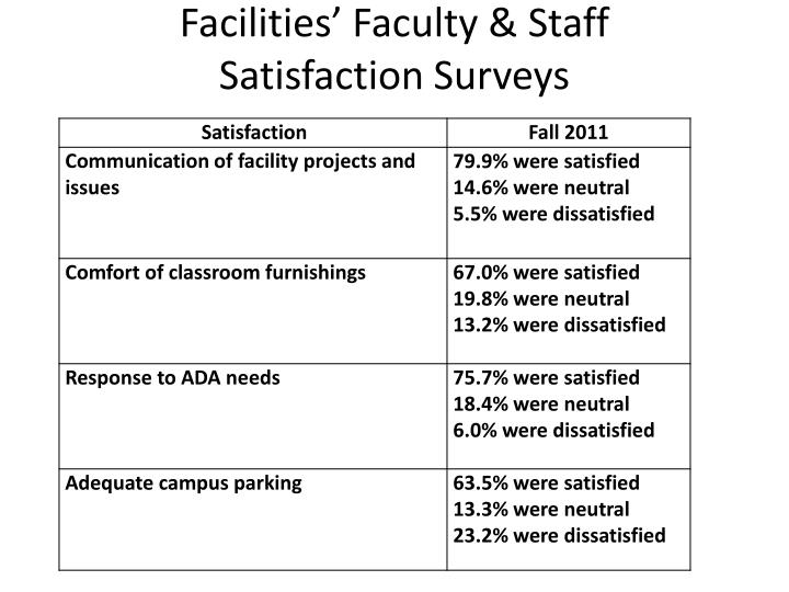 Facilities' Faculty & Staff