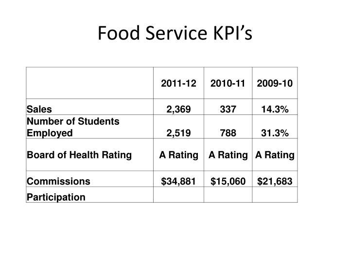 Food Service KPI's