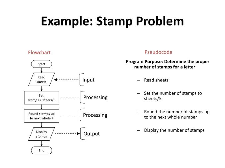 Example: Stamp Problem