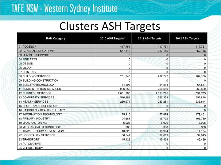 Clusters ASH Targets