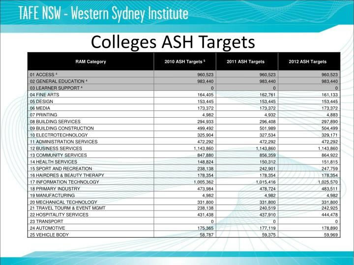 Colleges ASH Targets