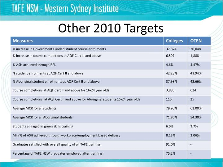 Other 2010 Targets