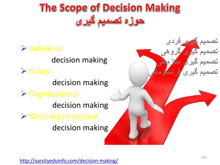 The Scope of Decision Making