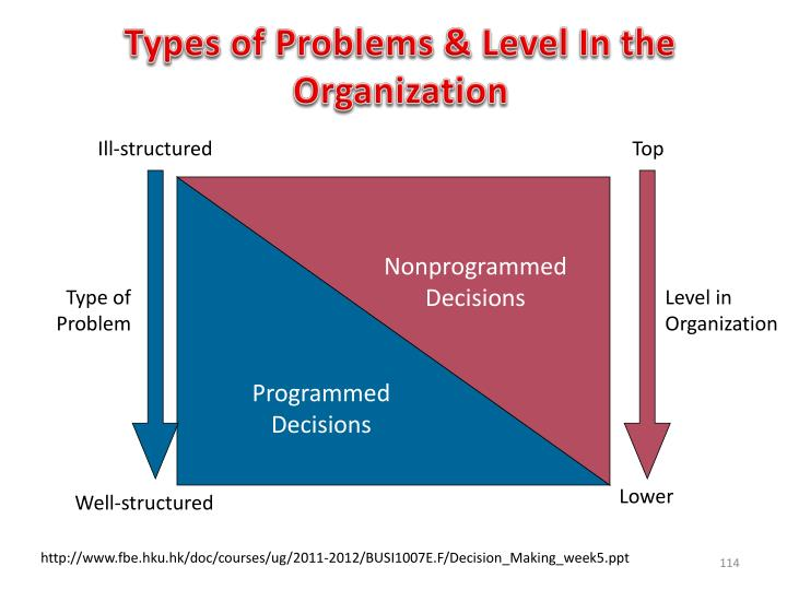 Types of Problems & Level In the Organization