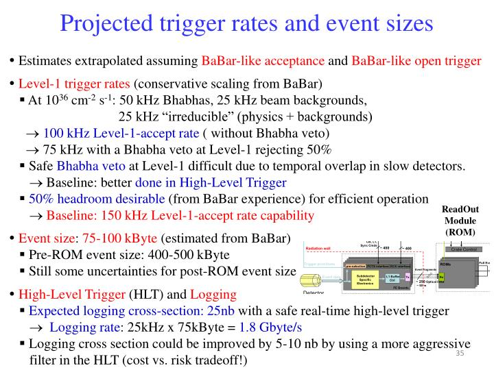 Projected trigger rates and event sizes
