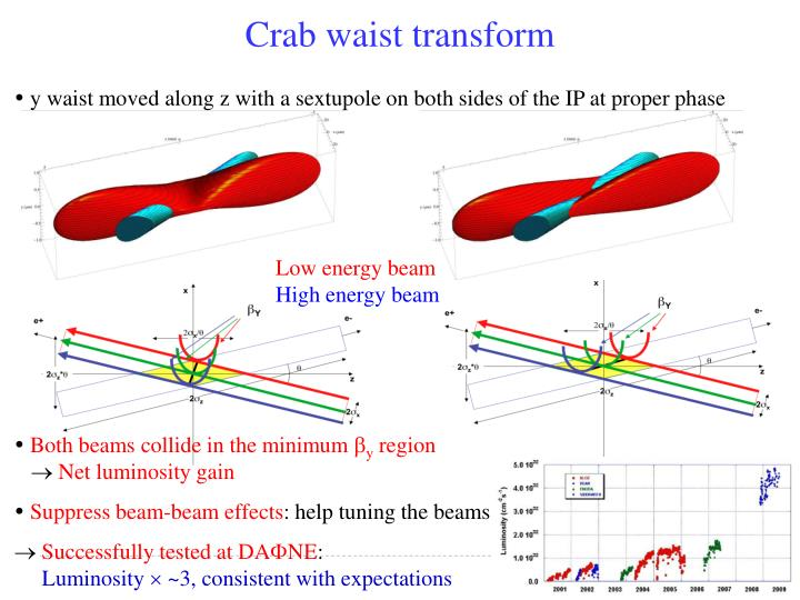 Crab waist transform