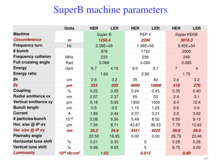 SuperB machine parameters