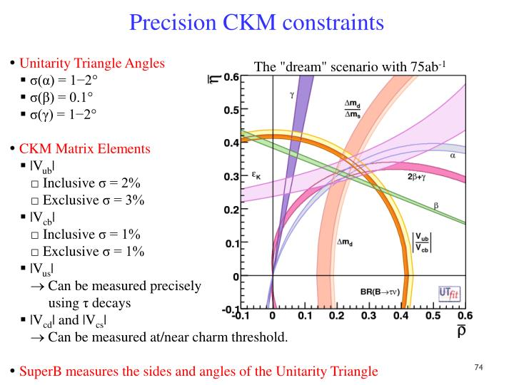 Precision CKM constraints