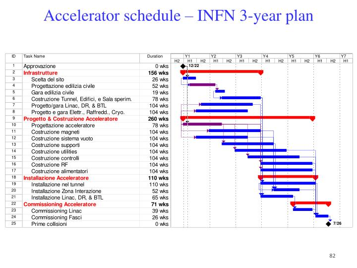 Accelerator schedule – INFN 3-year plan