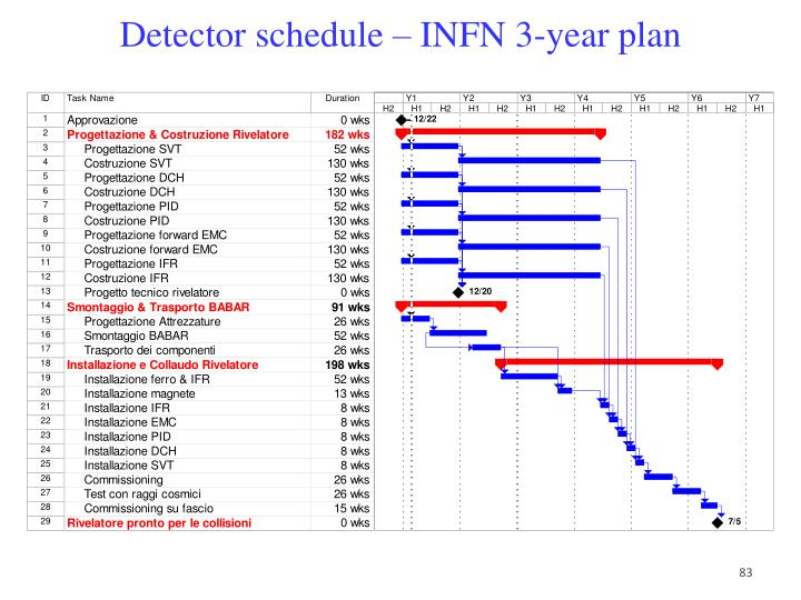 Detector schedule – INFN 3-year plan