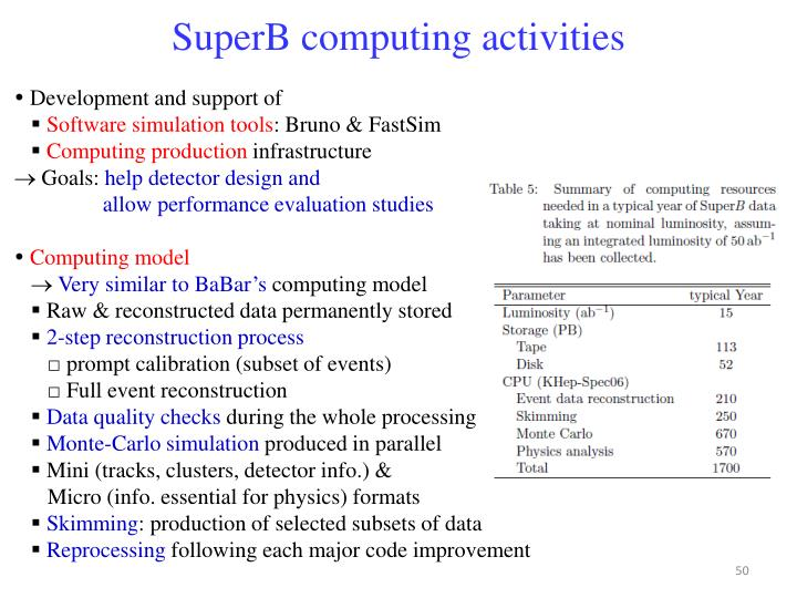 SuperB computing activities