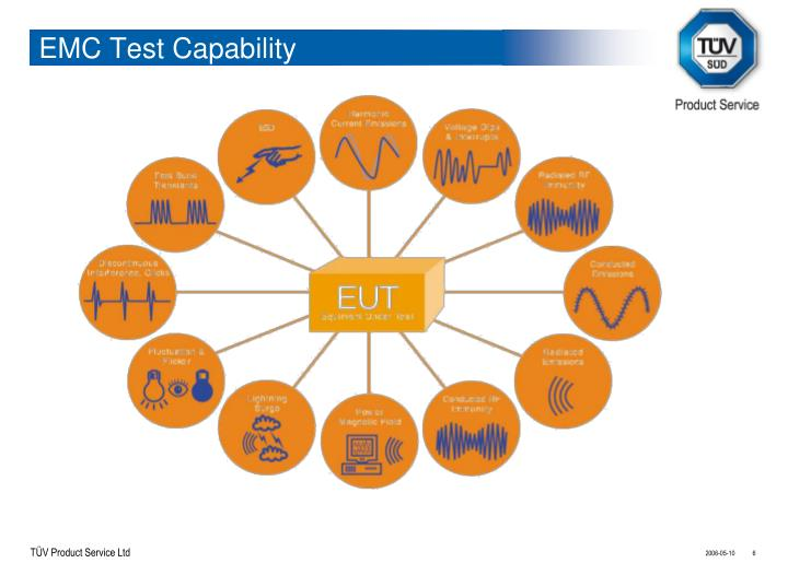 EMC Test Capability