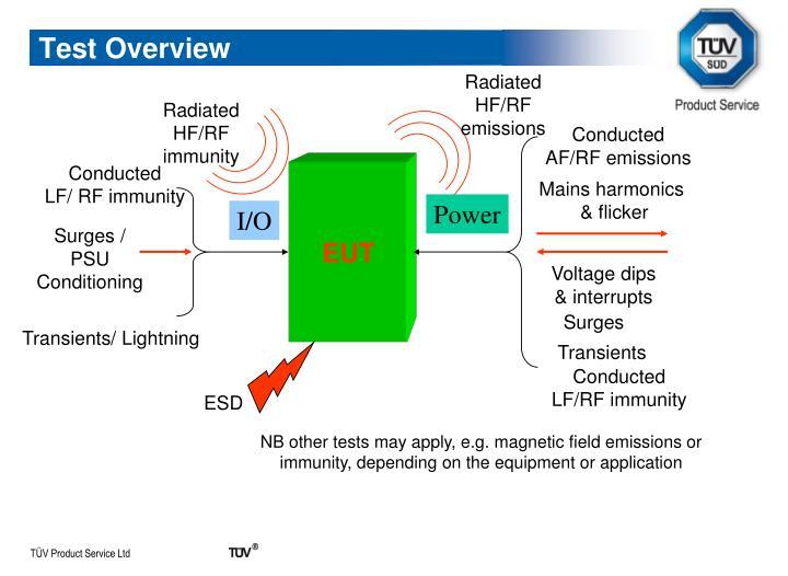 Radiated HF/RF emissions