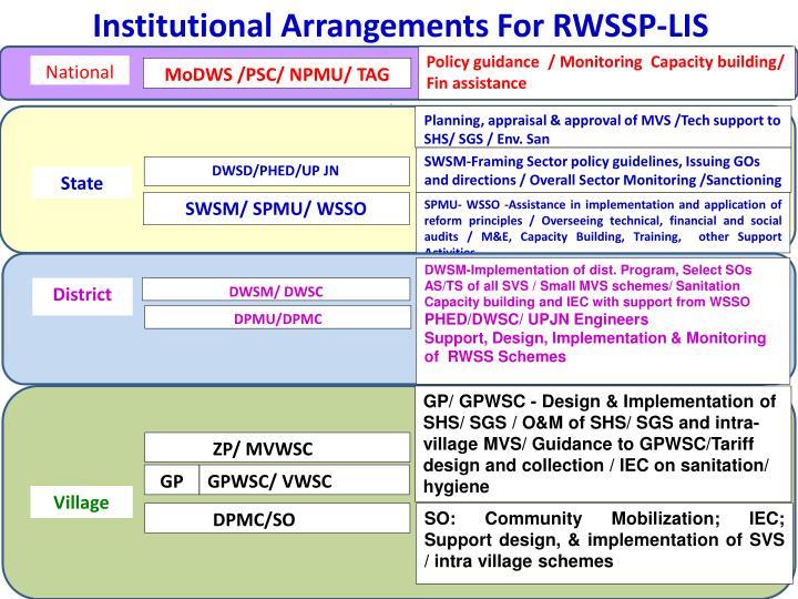Institutional Arrangements For RWSSP-LIS