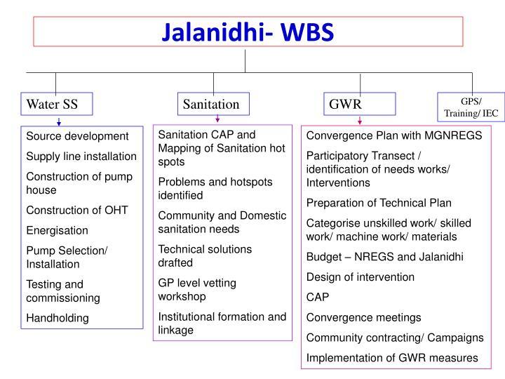 Jalanidhi- WBS