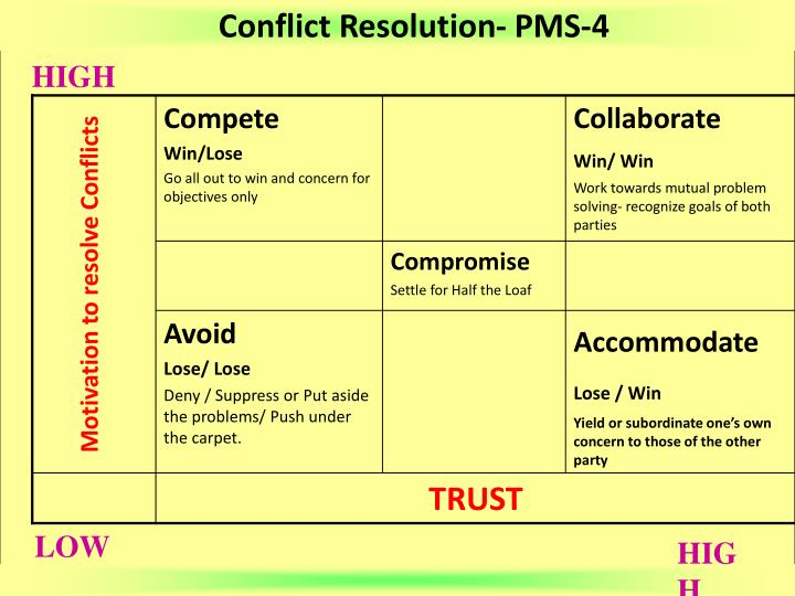 Conflict Resolution- PMS-4