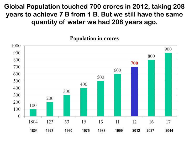 Global Population touched 700 crores in 2012, taking 208 years to achieve 7 B from 1 B. But we still have the same quantity of water we had 208 years ago.