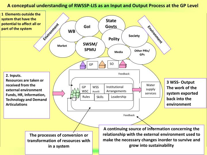A conceptual understanding of