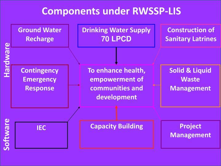 Components under RWSSP-LIS