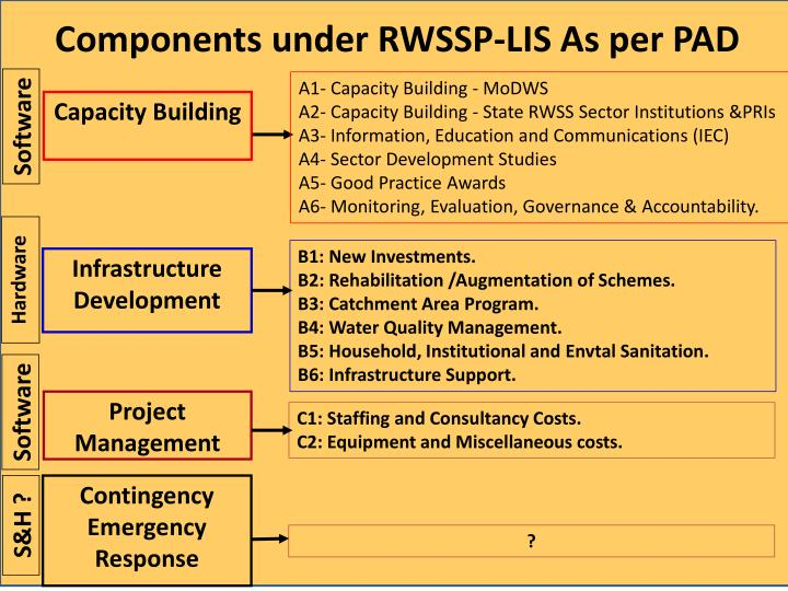 Components under RWSSP-LIS As per PAD
