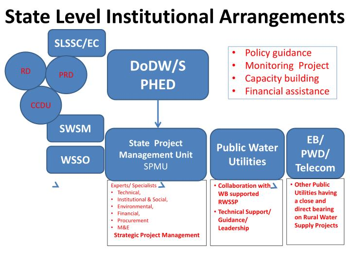 State Level Institutional