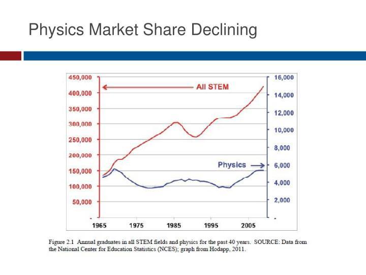 Physics Market Share Declining