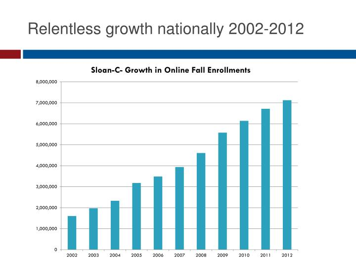 Relentless growth nationally 2002-2012