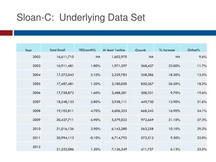 Sloan-C:  Underlying Data Set