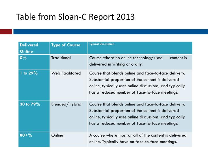 Table from Sloan-C Report