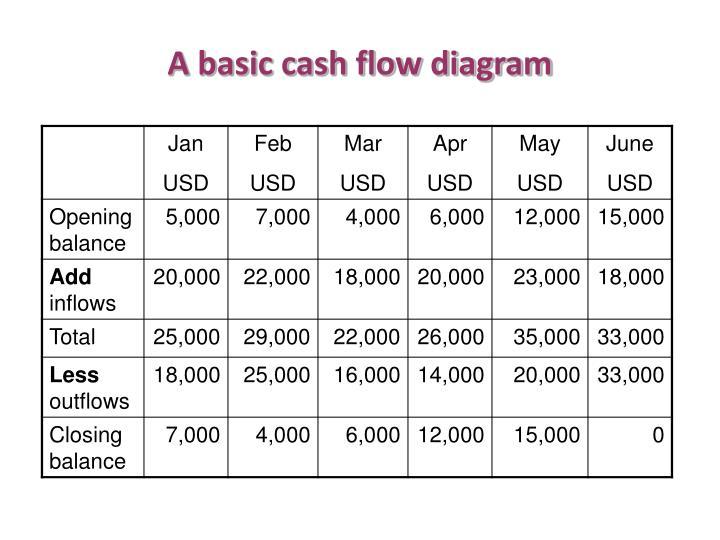 A basic cash flow diagram