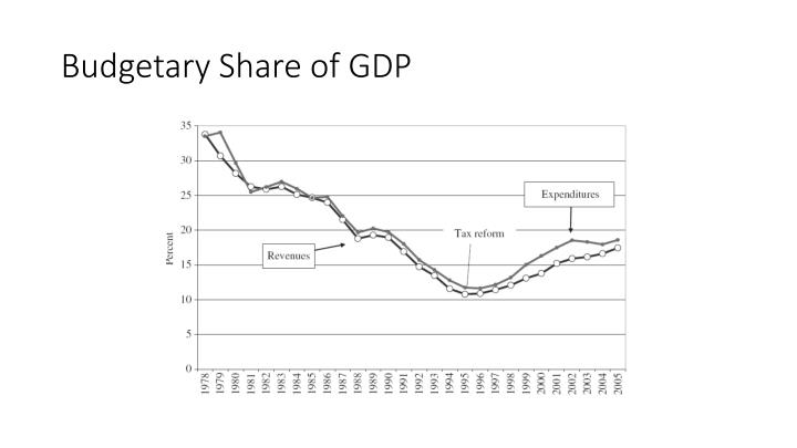 Budgetary Share of GDP
