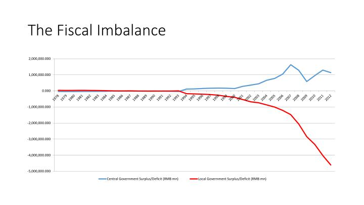 The Fiscal Imbalance